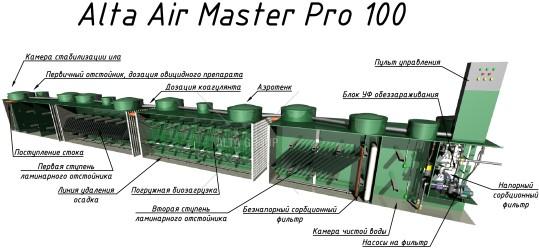 Alta Air Master Pro 110
