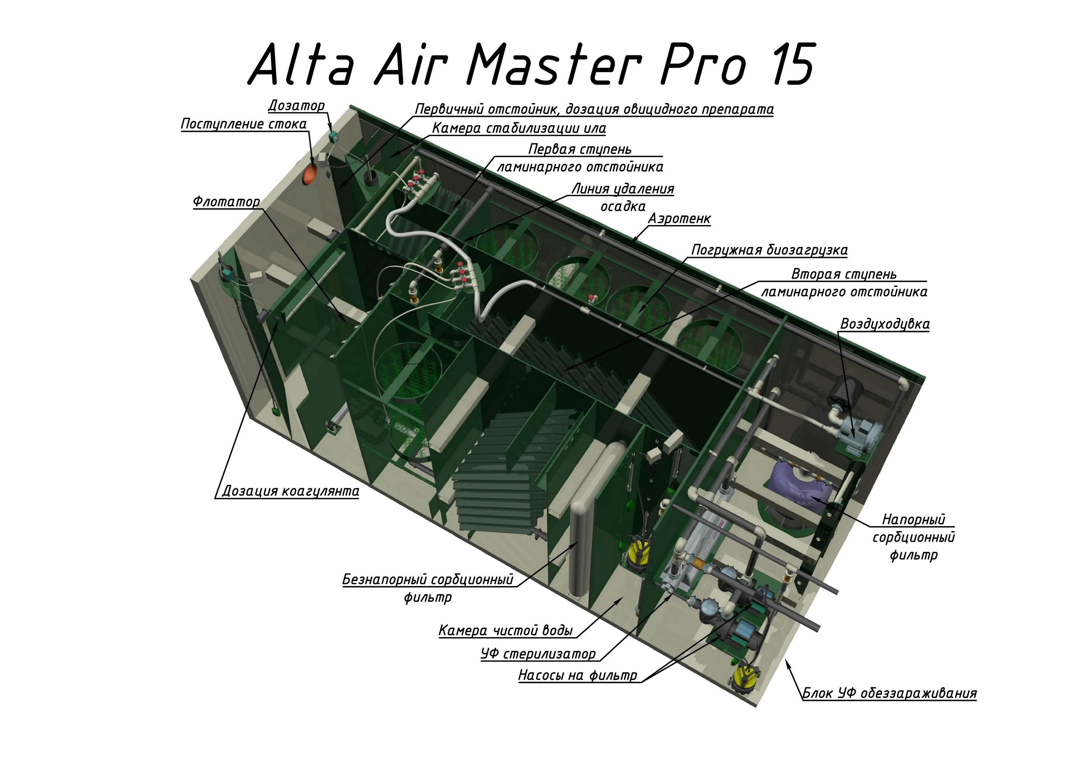 Alta Air Master Pro 15